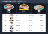 2019년 1월 5주차 베스트아이돌 선정...개인 강다니엘·여성 미야와키 사쿠라·그룹 방탄소년단 1위