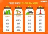 2019년 한국인 인기 여행지 어디일까?