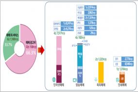 국내 광고산업 규모 전년 대비 5.4% 증가, 성장세 지속